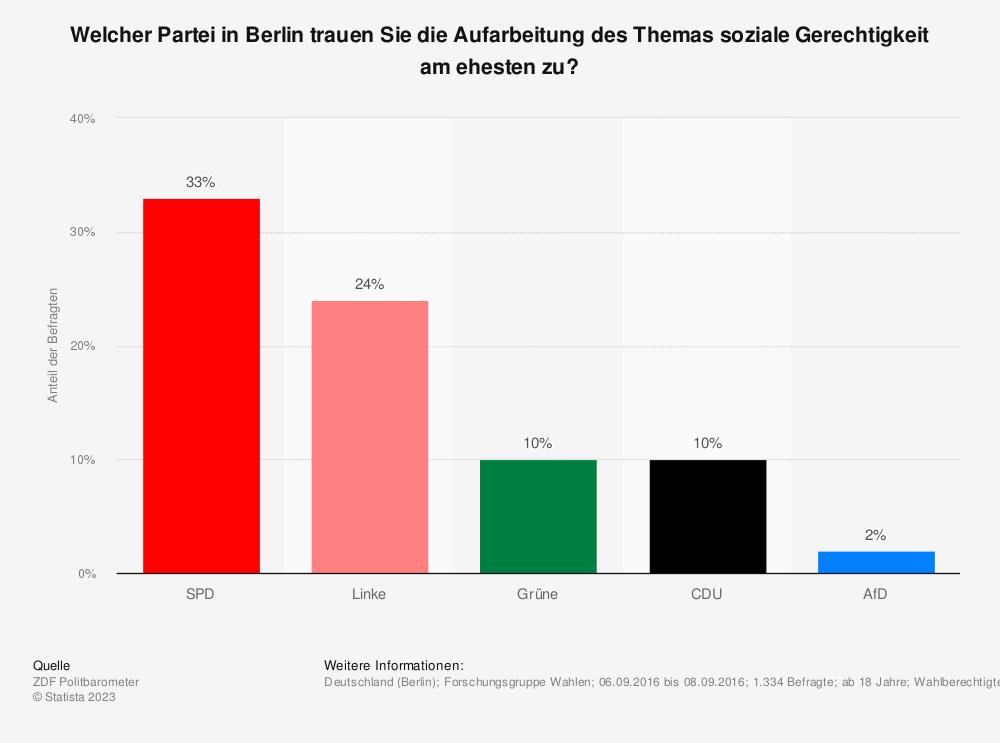 Statistik: Welcher Partei in Berlin trauen Sie die Aufarbeitung des Themas soziale Gerechtigkeit am ehesten zu? | Statista