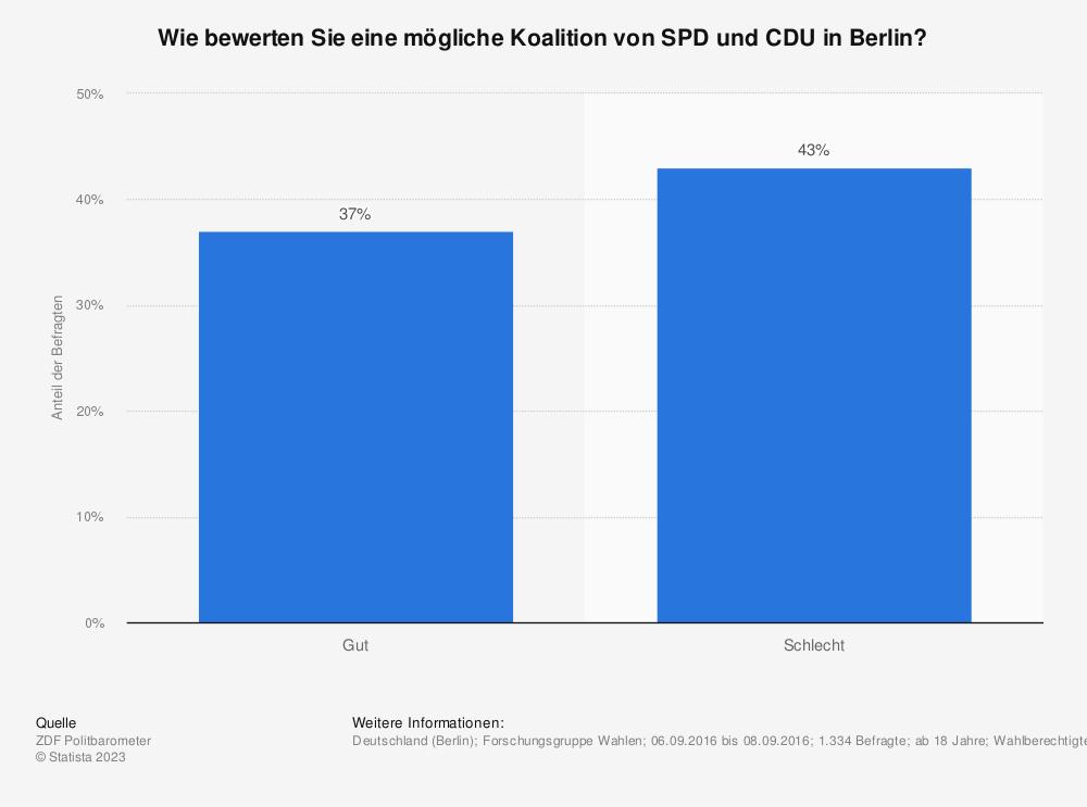 Statistik: Wie bewerten Sie eine mögliche Koalition von SPD und CDU in Berlin? | Statista