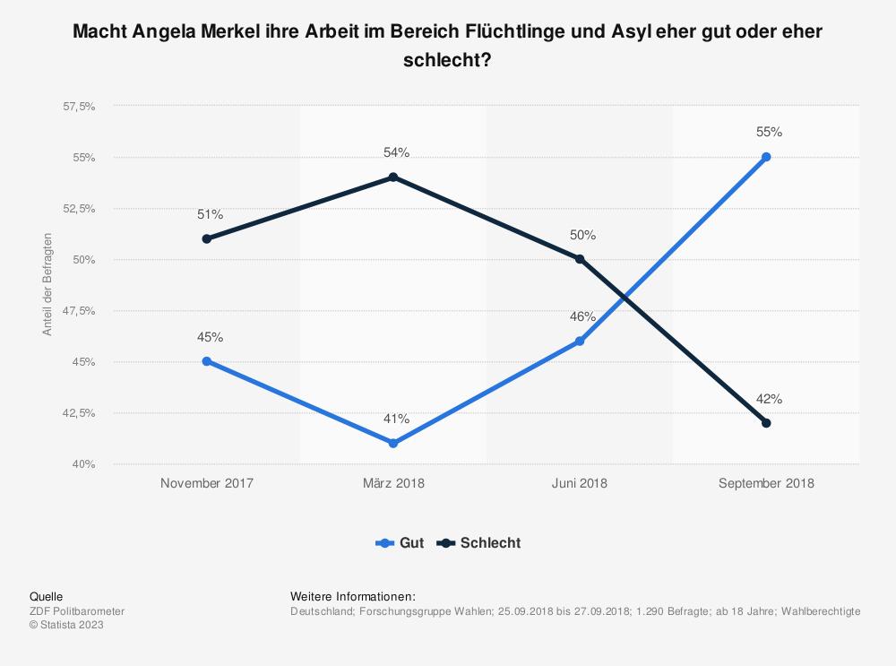 Statistik: Macht Angela Merkel ihre Arbeit im Bereich Flüchtlinge und Asyl eher gut oder eher schlecht? | Statista