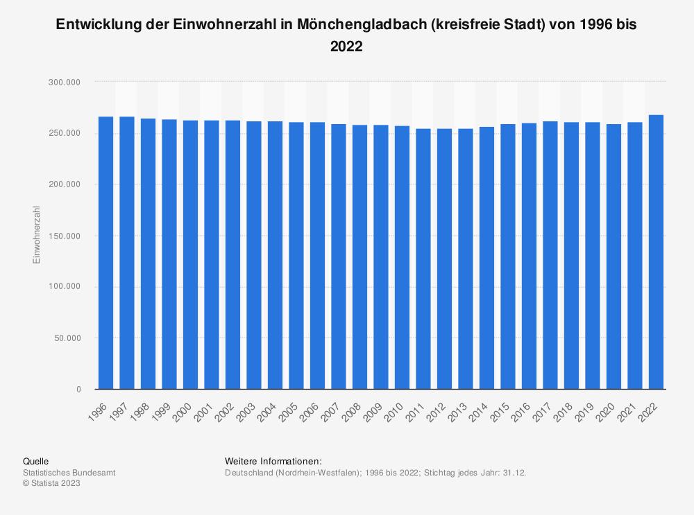 Statistik: Entwicklung der Einwohnerzahl in Mönchengladbach (kreisfreie Stadt) von 1995 bis 2019   Statista