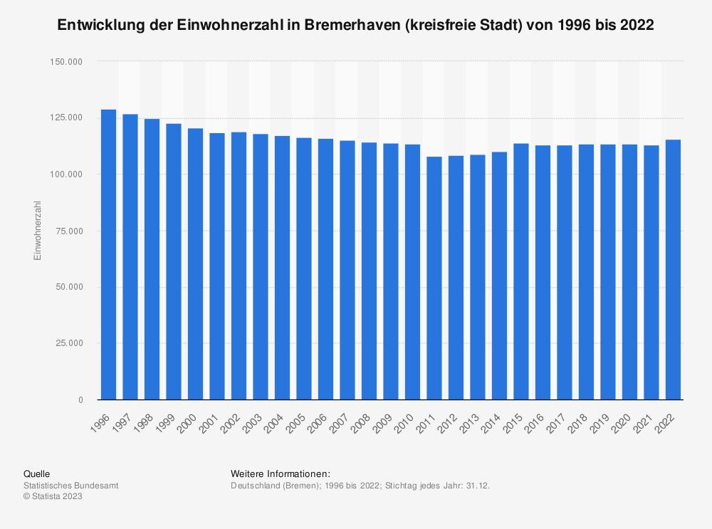 Statistik: Entwicklung der Einwohnerzahl in Bremerhaven (kreisfreie Stadt) von 1995 bis 2019 | Statista
