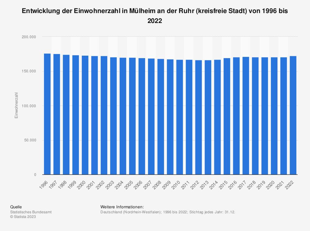 Statistik: Entwicklung der Einwohnerzahl in Mülheim an der Ruhr (kreisfreie Stadt) von 1995 bis 2020 | Statista