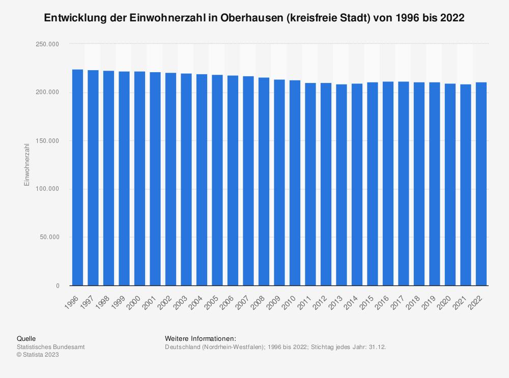Statistik: Entwicklung der Einwohnerzahl in Oberhausen (kreisfreie Stadt) von 1995 bis 2020   Statista