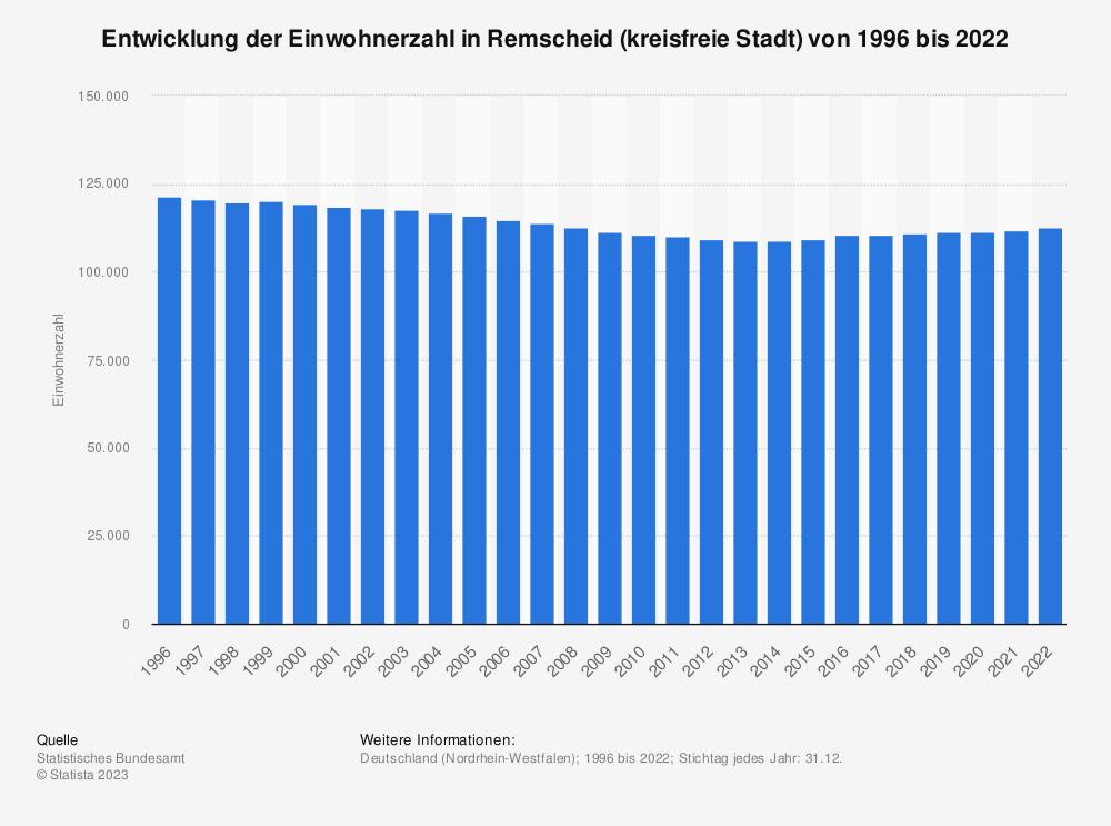 Statistik: Entwicklung der Einwohnerzahl in Remscheid (kreisfreie Stadt) von 1995 bis 2020 | Statista