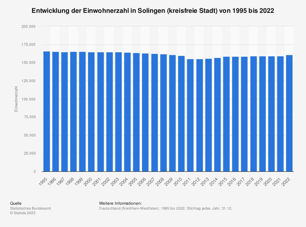 Statistik: Entwicklung der Einwohnerzahl in Solingen (kreisfreie Stadt) von 1995 bis 2020   Statista