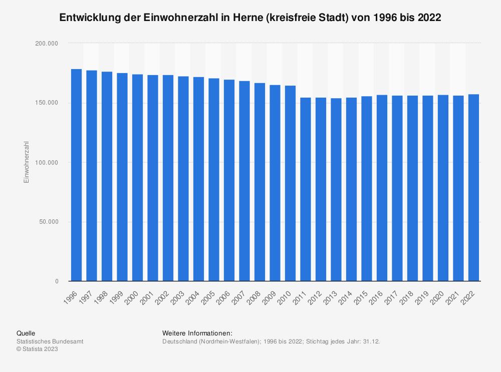 Statistik: Entwicklung der Einwohnerzahl in Herne (kreisfreie Stadt) von 1995 bis 2020 | Statista
