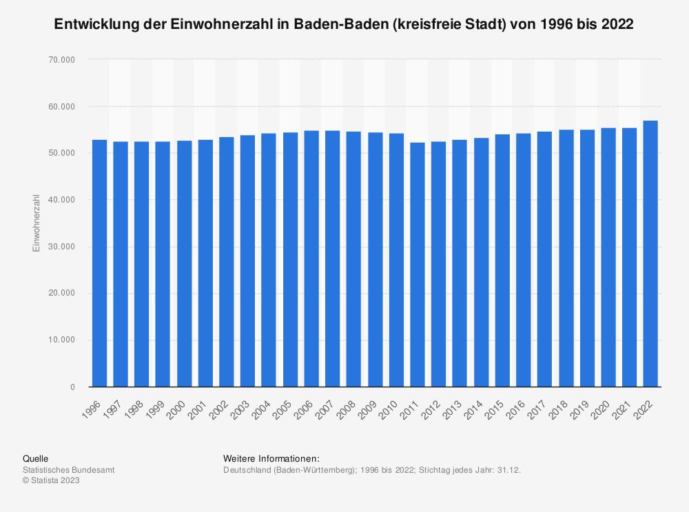 Statistik: Entwicklung der Einwohnerzahl in Baden-Baden (kreisfreie Stadt) von 1995 bis 2020 | Statista