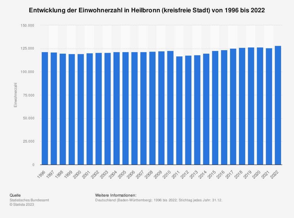 Statistik: Entwicklung der Einwohnerzahl in Heilbronn (kreisfreie Stadt) von 1995 bis 2020 | Statista
