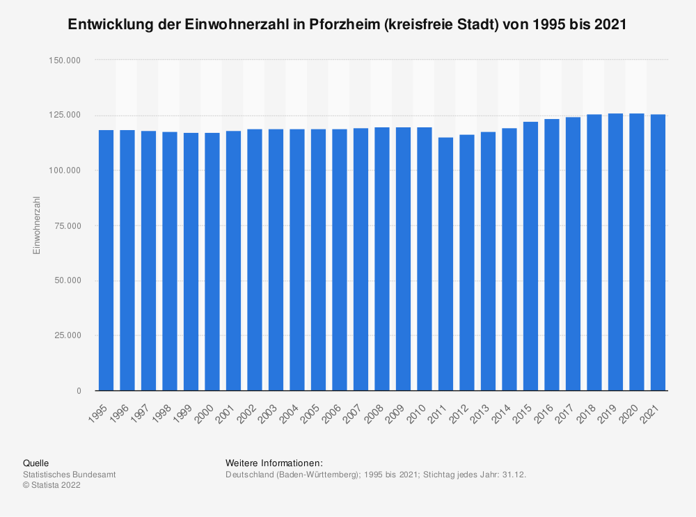 Statistik: Entwicklung der Einwohnerzahl in Pforzheim (kreisfreie Stadt) von 1995 bis 2020   Statista