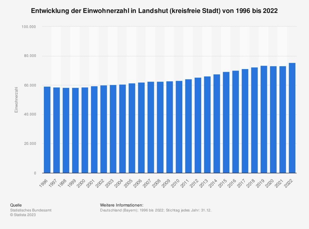 Statistik: Entwicklung der Einwohnerzahl in Landshut (kreisfreie Stadt) von 1995 bis 2020 | Statista