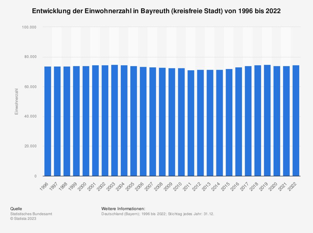 Statistik: Entwicklung der Einwohnerzahl in Bayreuth (kreisfreie Stadt) von 1995 bis 2020 | Statista