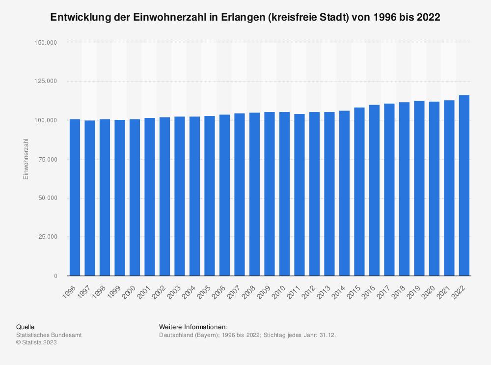 Statistik: Entwicklung der Einwohnerzahl in Erlangen (kreisfreie Stadt) von 1995 bis 2020   Statista