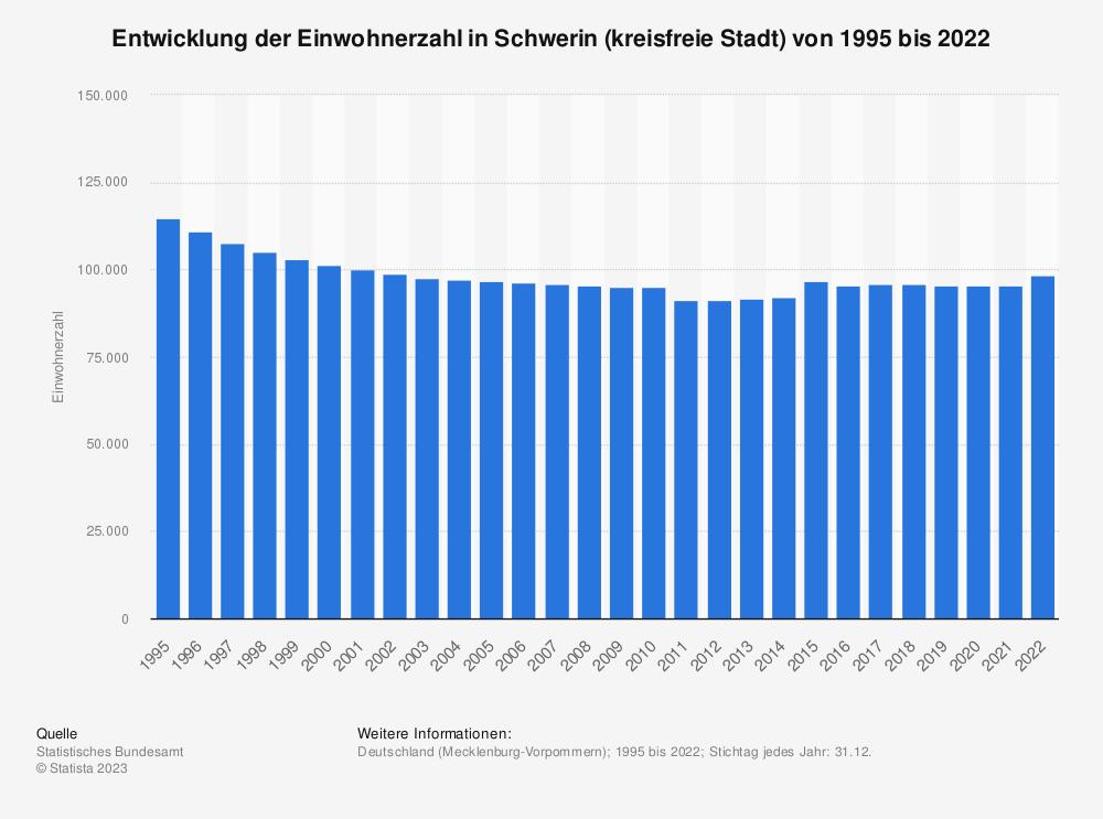 Statistik: Entwicklung der Einwohnerzahl in Schwerin (kreisfreie Stadt) von 1995 bis 2020   Statista