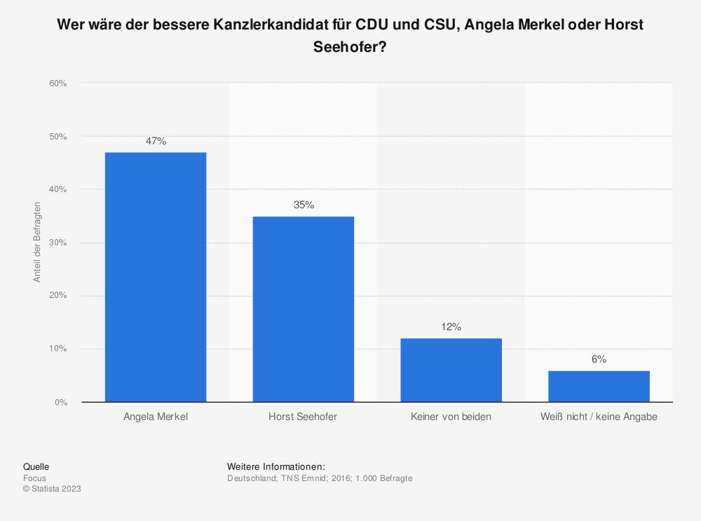 Statistik: Wer wäre der bessere Kanzlerkandidat für CDU und CSU, Angela Merkel oder Horst Seehofer? | Statista