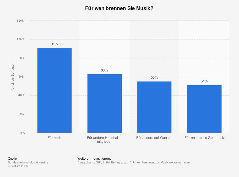 Statistik: Für wen brennen Sie Musik? | Statista