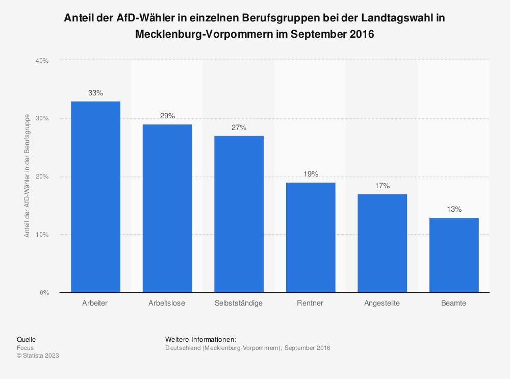 Statistik: Anteil der AfD-Wähler in einzelnen Berufsgruppen bei der Landtagswahl in Mecklenburg-Vorpommern im September 2016 | Statista