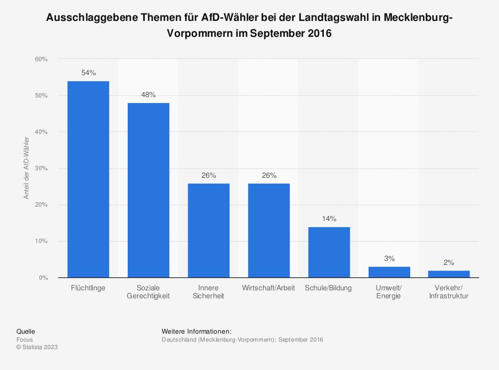Statistik: Ausschlaggebene Themen für AfD-Wähler bei der Landtagswahl in Mecklenburg-Vorpommern im September 2016 | Statista