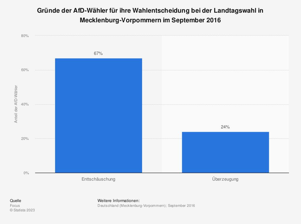 Statistik: Gründe der AfD-Wähler für ihre Wahlentscheidung bei der Landtagswahl in Mecklenburg-Vorpommern im September 2016 | Statista
