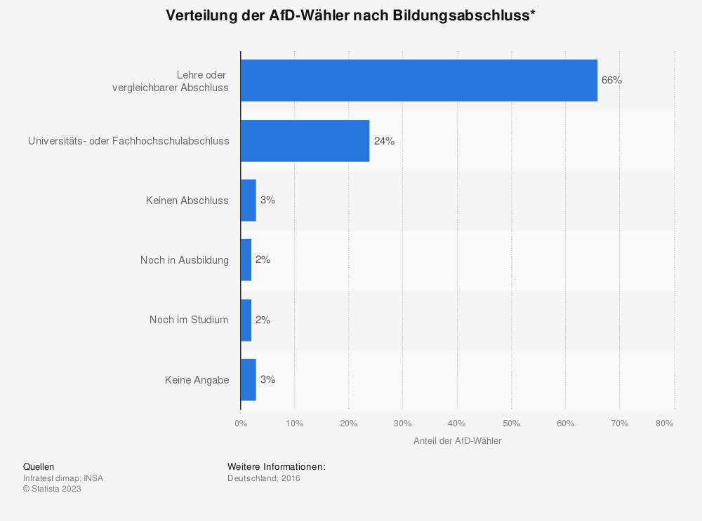 Statistik: Verteilung der AfD-Wähler nach Bildungsabschluss* | Statista