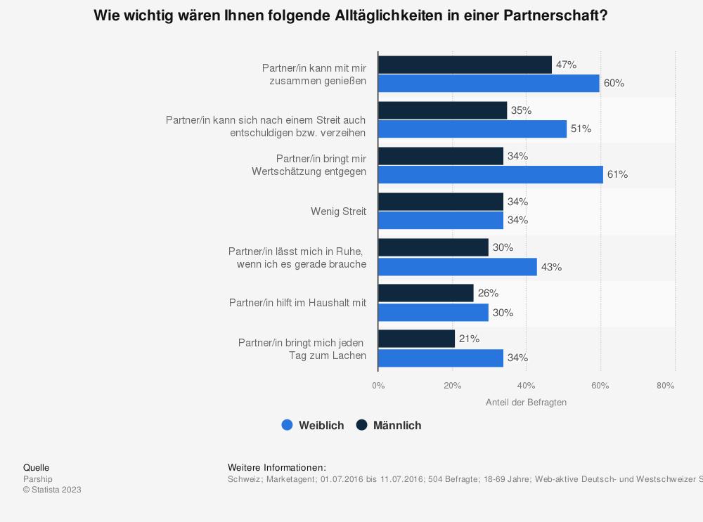 Statistik: Wie wichtig wären Ihnen folgende Alltäglichkeiten in einer Partnerschaft? | Statista