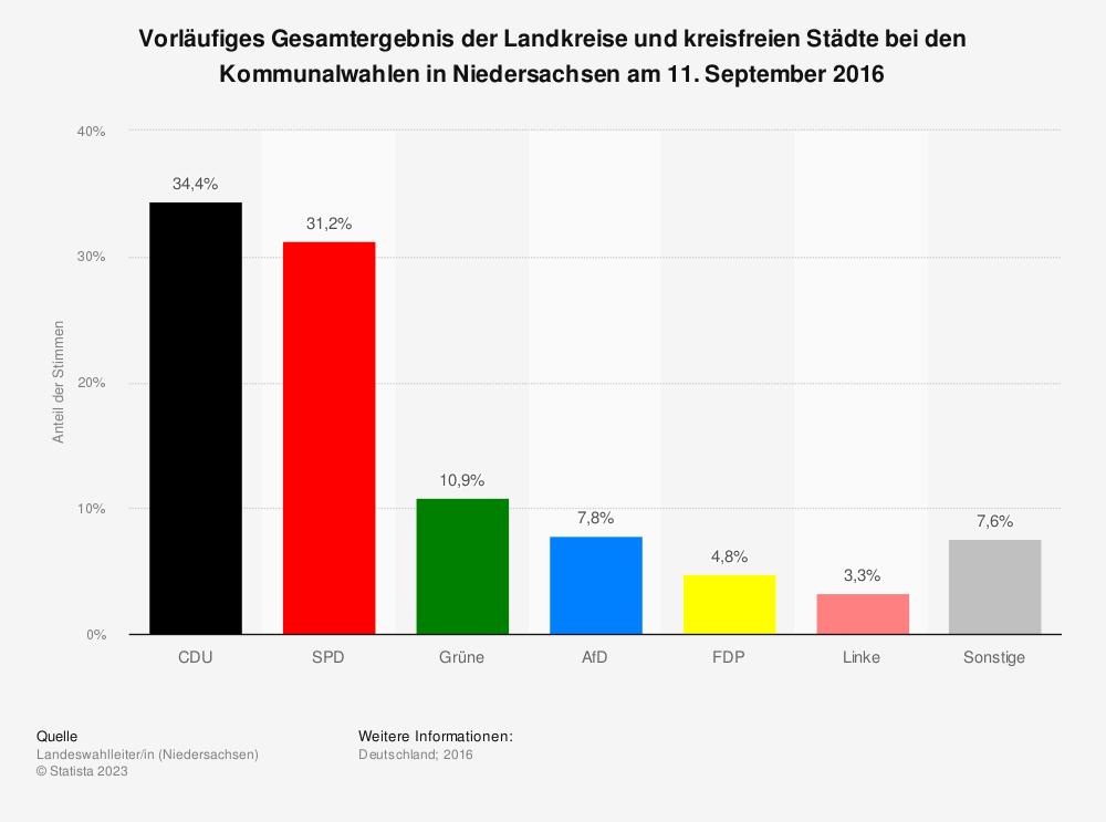 Statistik: Vorläufiges Gesamtergebnis der Landkreise und kreisfreien Städte bei den Kommunalwahlen in Niedersachsen am 11. September 2016 | Statista