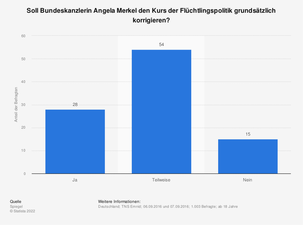 Statistik: Soll Bundeskanzlerin Angela Merkel den Kurs der Flüchtlingspolitik grundsätzlich korrigieren? | Statista