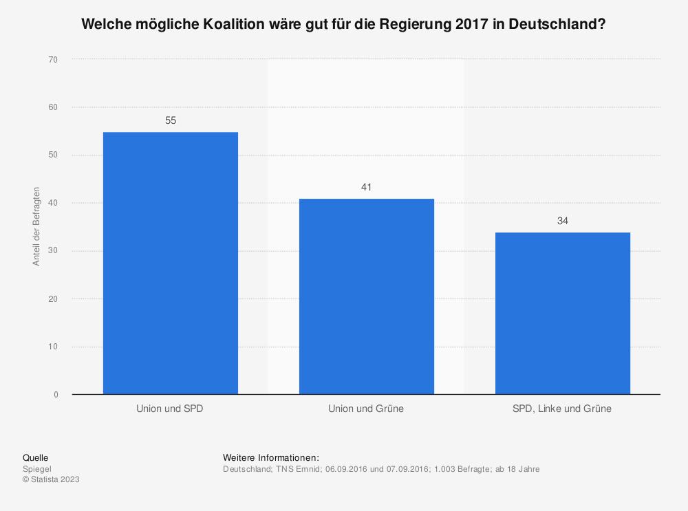 Statistik: Welche mögliche Koalition wäre gut für die Regierung 2017 in Deutschland? | Statista