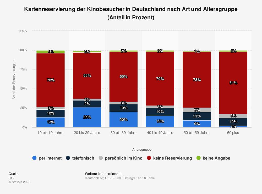 Statistik: Kartenreservierung der Kinobesucher in Deutschland nach Art und Altersgruppe (Anteil in Prozent) | Statista