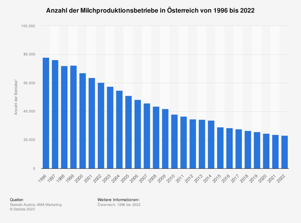 Statistik: Anzahl der Milchproduktionsbetriebe in Österreich von 1996 bis 2019   Statista
