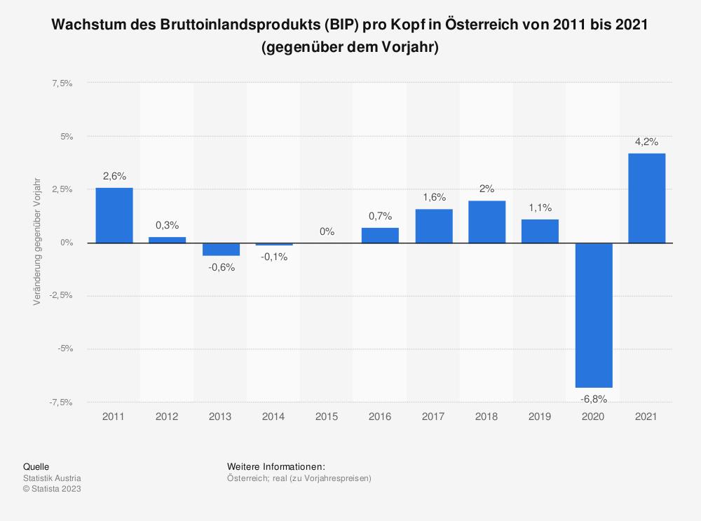 Statistik: Wachstum des Bruttoinlandsprodukts (BIP) pro Kopf in Österreich von 2009 bis 2019 (gegenüber dem Vorjahr) | Statista