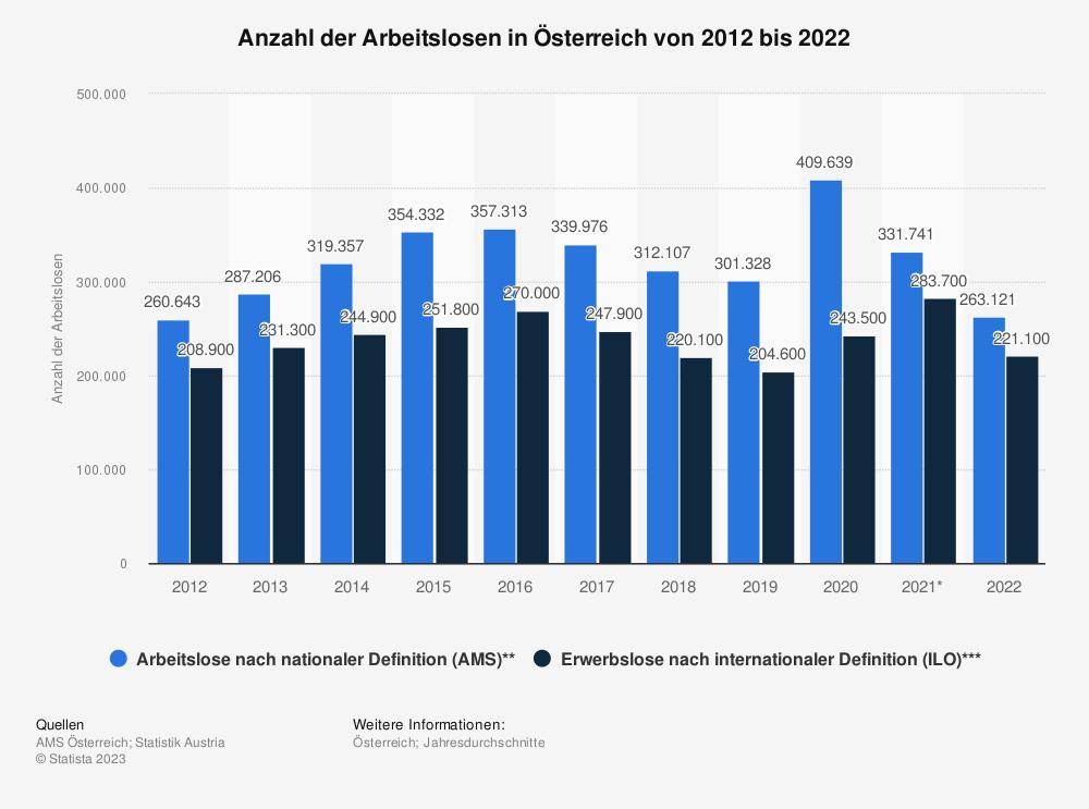 Statistik: Anzahl der Arbeitslosen in Österreich von 2007 bis 2017 | Statista