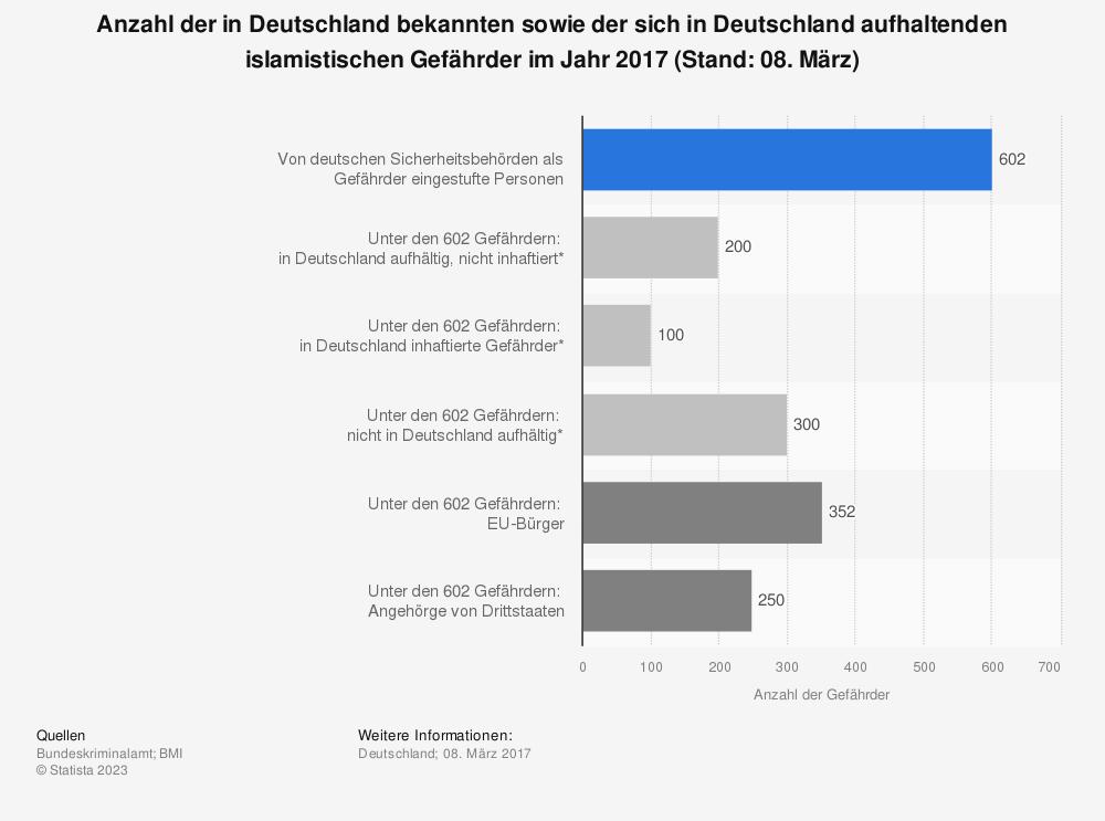 Statistik: Anzahl der in Deutschland bekannten sowie der sich in Deutschland aufhaltenden islamistischen Gefährder im Jahr 2017 (Stand: 08. März) | Statista