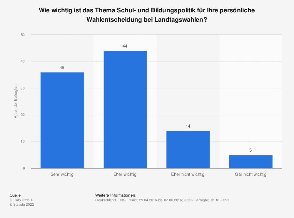 Statistik: Wie wichtig ist das Thema Schul- und Bildungspolitik für Ihre persönliche Wahlentscheidung bei Landtagswahlen? | Statista