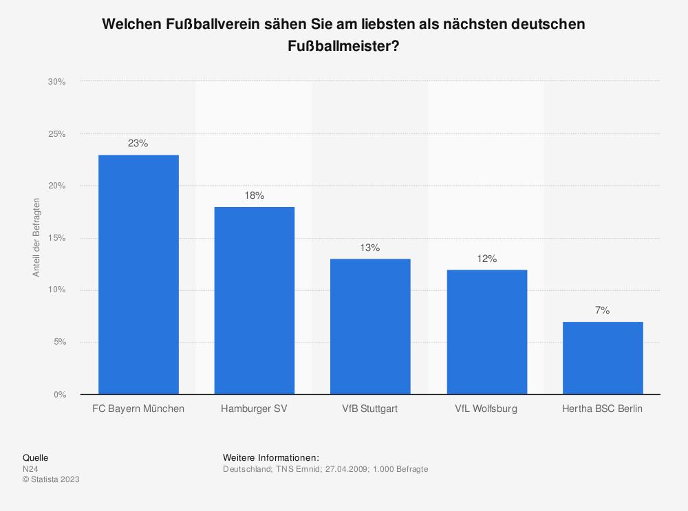 Statistik: Welchen Fußballverein sähen Sie am liebsten als nächsten deutschen Fußballmeister?   Statista