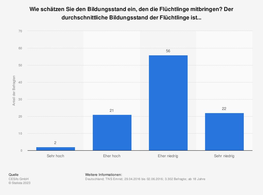 Statistik: Wie schätzen Sie den Bildungsstand ein, den die Flüchtlinge mitbringen? Der durchschnittliche Bildungsstand der Flüchtlinge ist... | Statista
