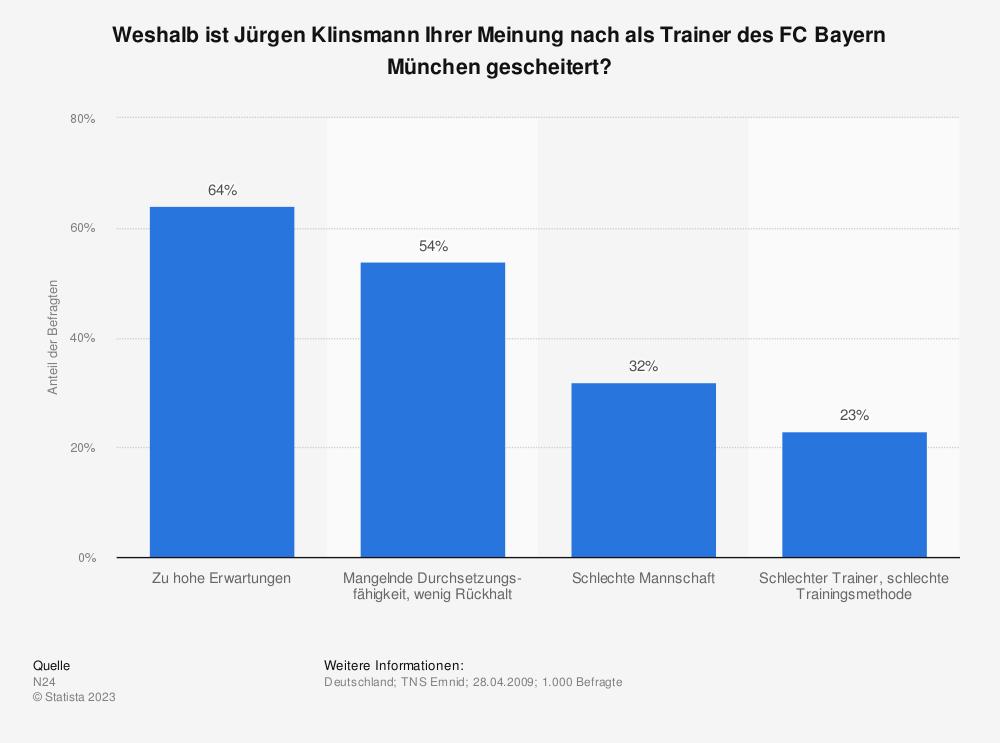Statistik: Weshalb ist Jürgen Klinsmann Ihrer Meinung nach als Trainer des FC Bayern München gescheitert? | Statista