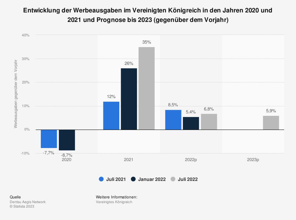 Statistik: Entwicklung der Werbeausgaben im Vereinigten Königreich im Jahr 2017 und Prognose bis 2020 (gegenüber dem Vorjahr) | Statista