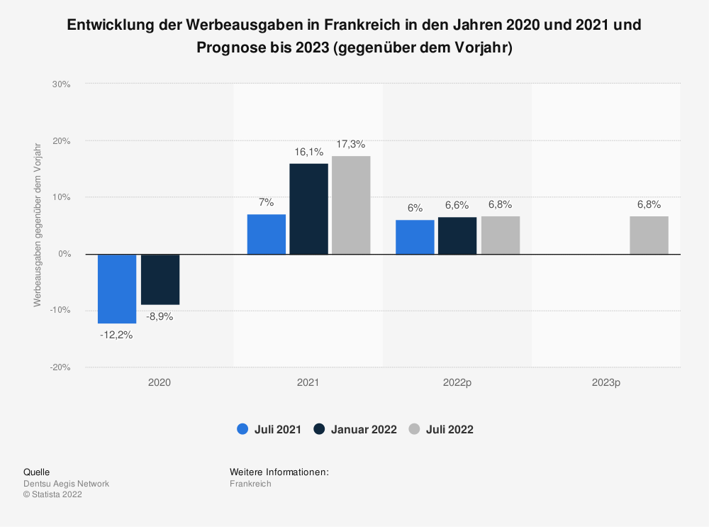 Statistik: Entwicklung der Werbeausgaben in Frankreich im Jahr 2018 und Prognose bis 2020 (gegenüber dem Vorjahr) | Statista