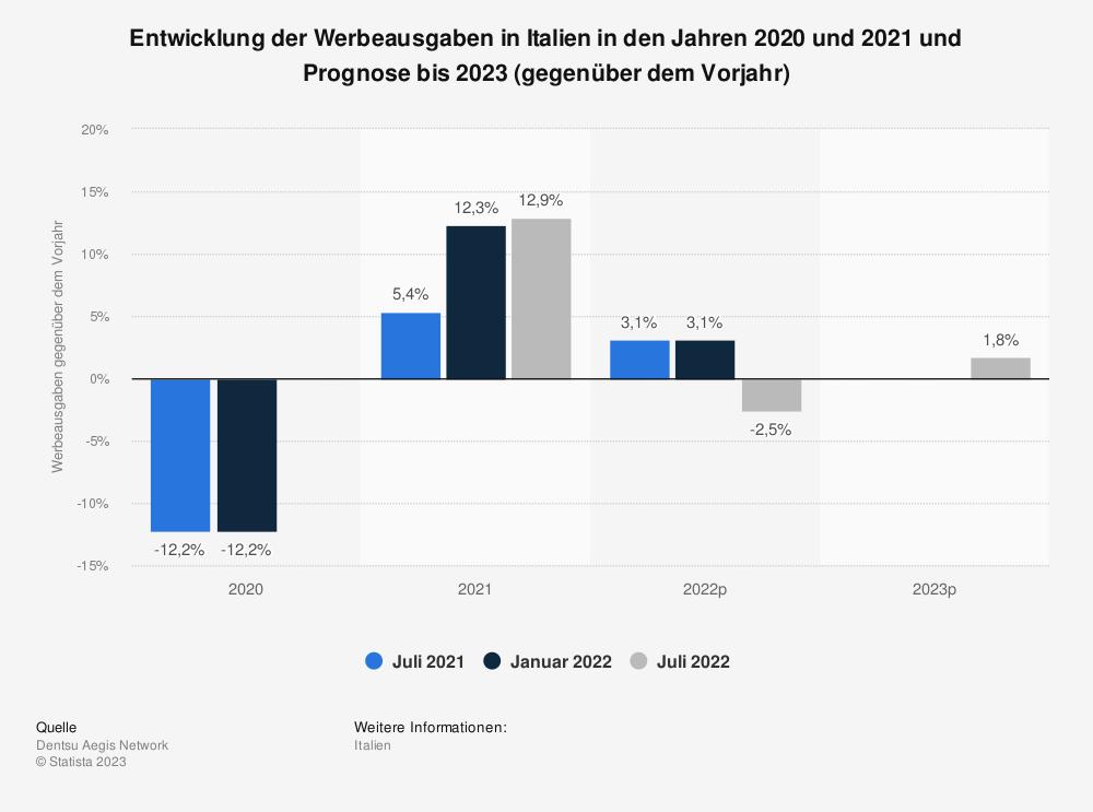 Statistik: Entwicklung der Werbeausgaben in Italien im Jahr 2018 und Prognose bis 2020 (gegenüber dem Vorjahr) | Statista