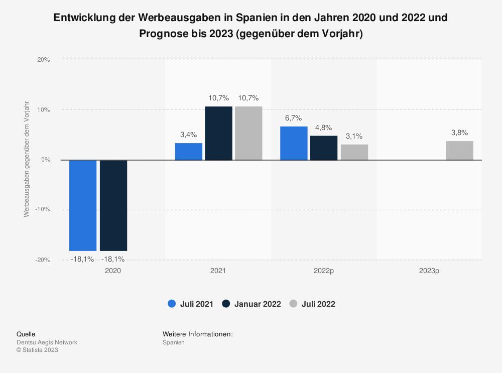 Statistik: Entwicklung der Werbeausgaben in Spanien im Jahr 2018 und Prognose bis 2020 (gegenüber dem Vorjahr) | Statista
