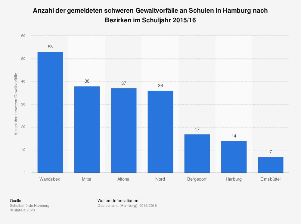 Statistik: Anzahl der gemeldeten schweren Gewaltvorfälle an Schulen in Hamburg nach Bezirken im Schuljahr 2015/16 | Statista