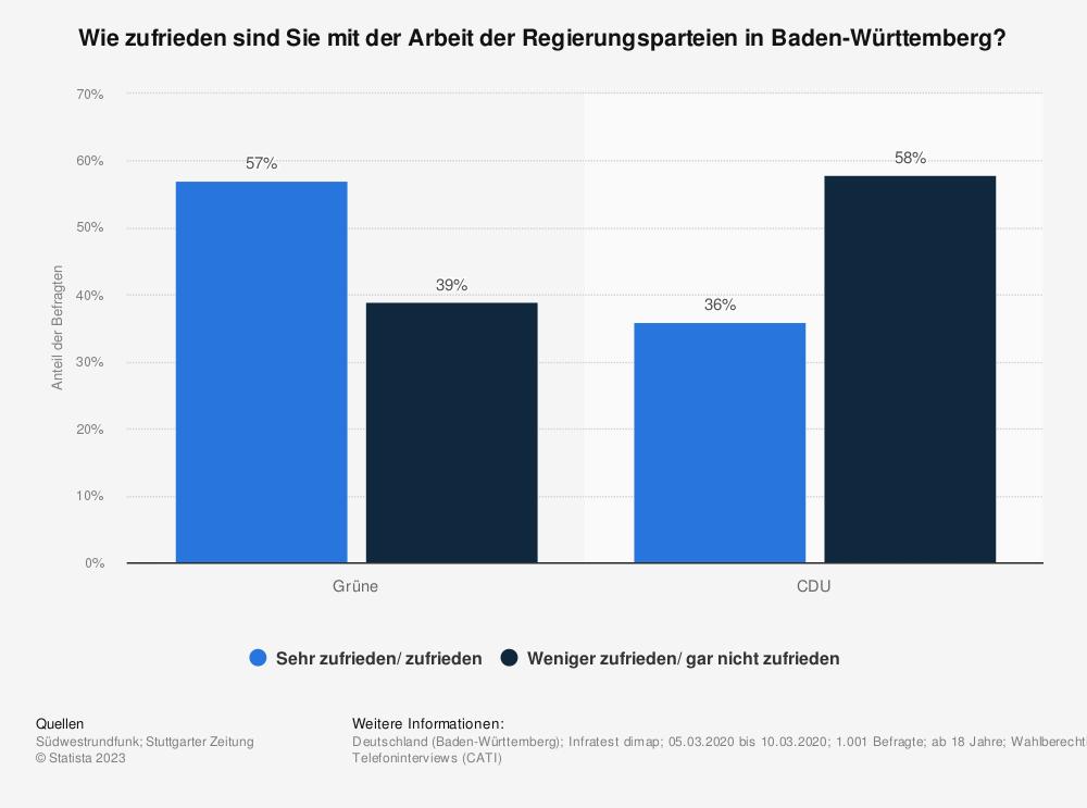 Statistik: Wie zufrieden sind Sie mit der Arbeit der Regierungsparteien in Baden-Württemberg? | Statista