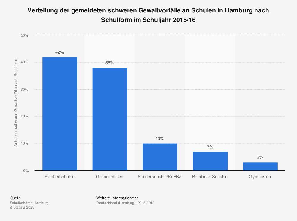 Statistik: Verteilung der gemeldeten schweren Gewaltvorfälle an Schulen in Hamburg nach Schulform im Schuljahr 2015/16 | Statista