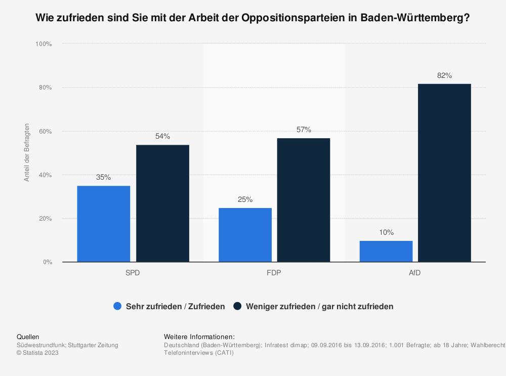 Statistik: Wie zufrieden sind Sie mit der Arbeit der Oppositionsparteien in Baden-Württemberg? | Statista