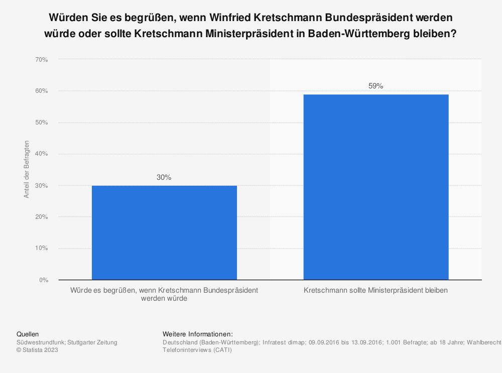 Statistik: Würden Sie es begrüßen, wenn Winfried Kretschmann Bundespräsident werden würde oder sollte Kretschmann Ministerpräsident in Baden-Württemberg bleiben?   Statista