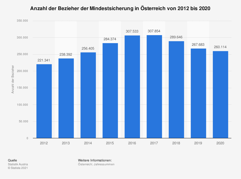 Statistik: Anzahl der Bezieher der Mindestsicherung in Österreich von 2012 bis 2017 | Statista