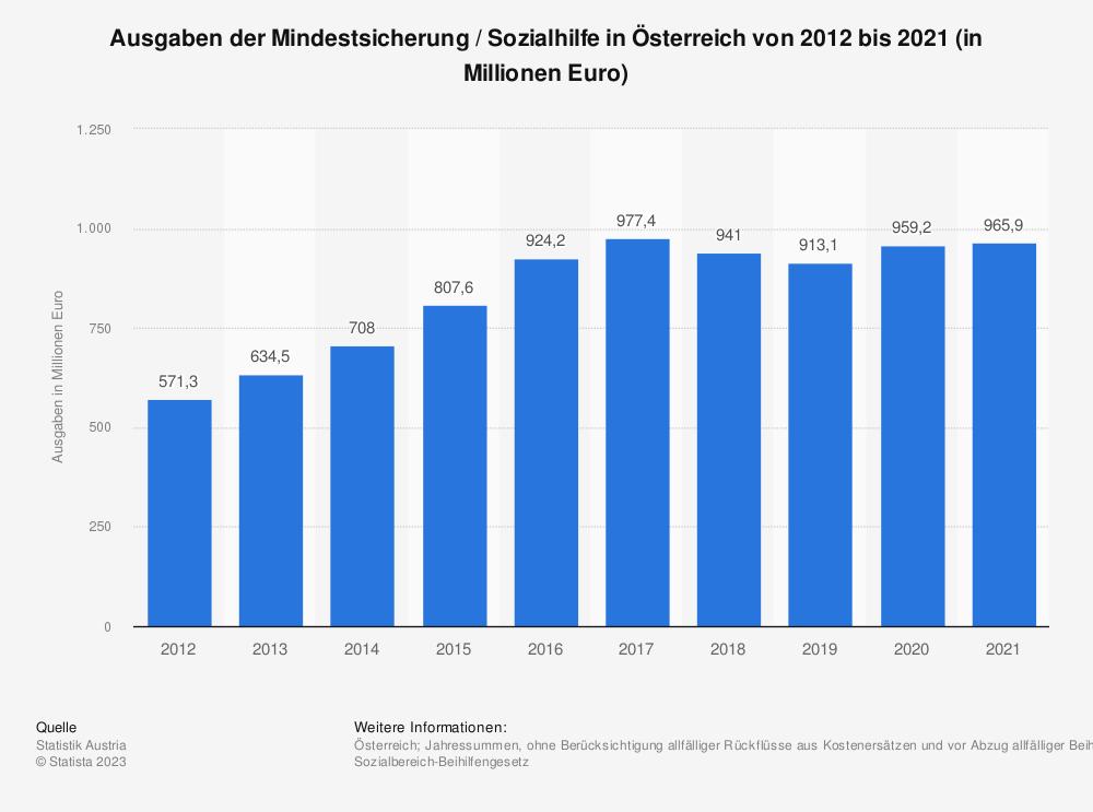 Statistik: Ausgaben der Mindestsicherung in Österreich von 2012 bis 2017 (in Millionen Euro) | Statista