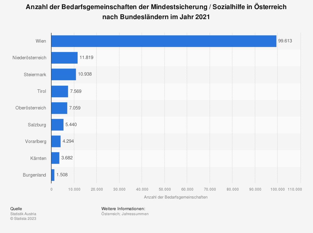 Statistik: Anzahl der Bedarfsgemeinschaften der Mindestsicherung in Österreich nach Bundesländern im Jahr 2017 | Statista