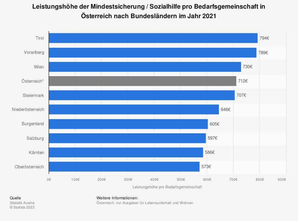 Statistik: Leistungshöhe der Mindestsicherung pro Bedarfsgemeinschaft in Österreich nach Bundesländern im Jahr 2017 | Statista