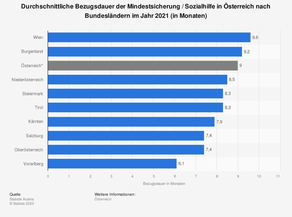 Statistik: Durchschnittliche Bezugsdauer der Mindestsicherung in Österreich nach Bundesländern im Jahr 2019 (in Monaten) | Statista